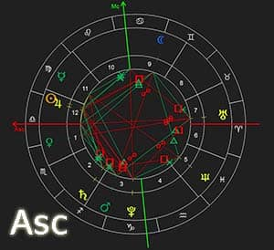 Astrology Care - What is a Rising Sign?